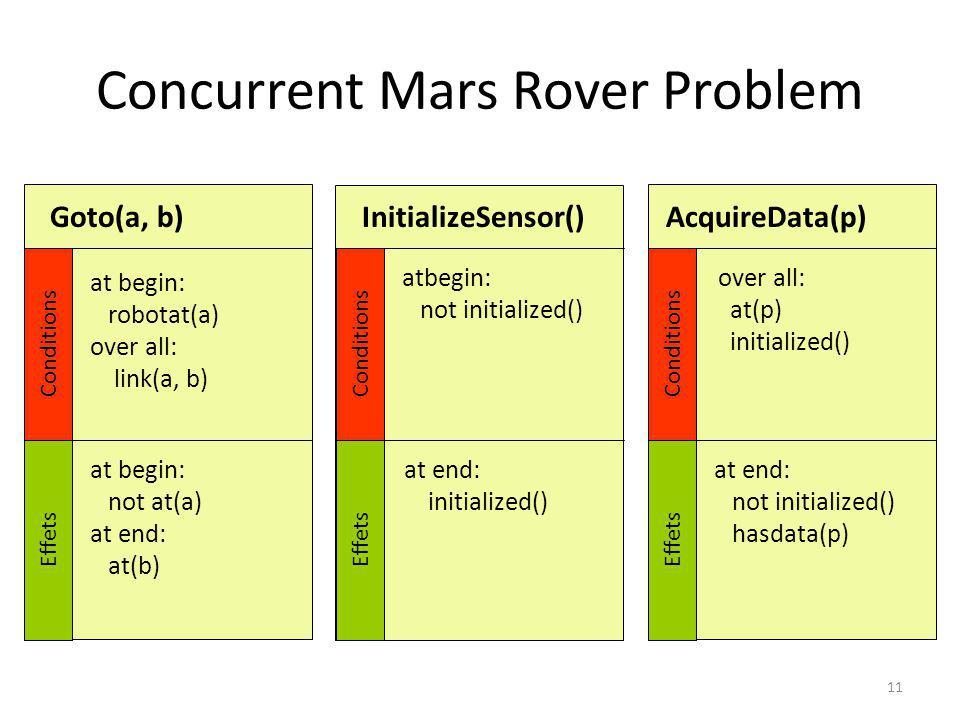 Concurrent Mars Rover Problem 11 InitializeSensor()Goto(a, b)AcquireData(p) Conditions Effets Conditions Effets Conditions Effets at begin: robotat(a)