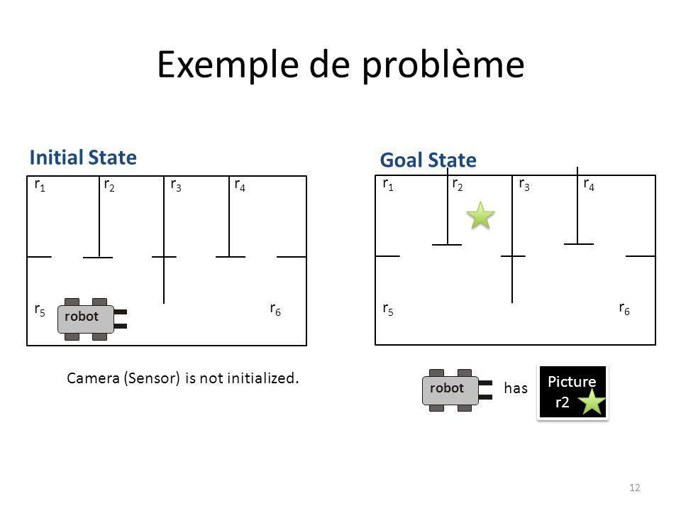 Exemple de problème 12 r1r1 r2r2 r3r3 r4r4 r5r5 r6r6 Initial State robot r1r1 r2r2 r3r3 r4r4 r5r5 r6r6 Goal State Picture r2. robot has Camera (Sensor
