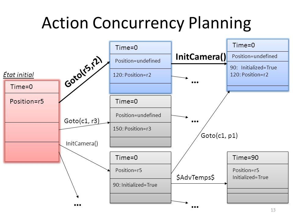 13 Action Concurrency Planning Time=0 Position=r5 Time=0 120: Position=r2 Goto(r5,r2) Goto(c1, r3) … Time=0 150: Position=r3 Time=0 90: Initialized=Tr