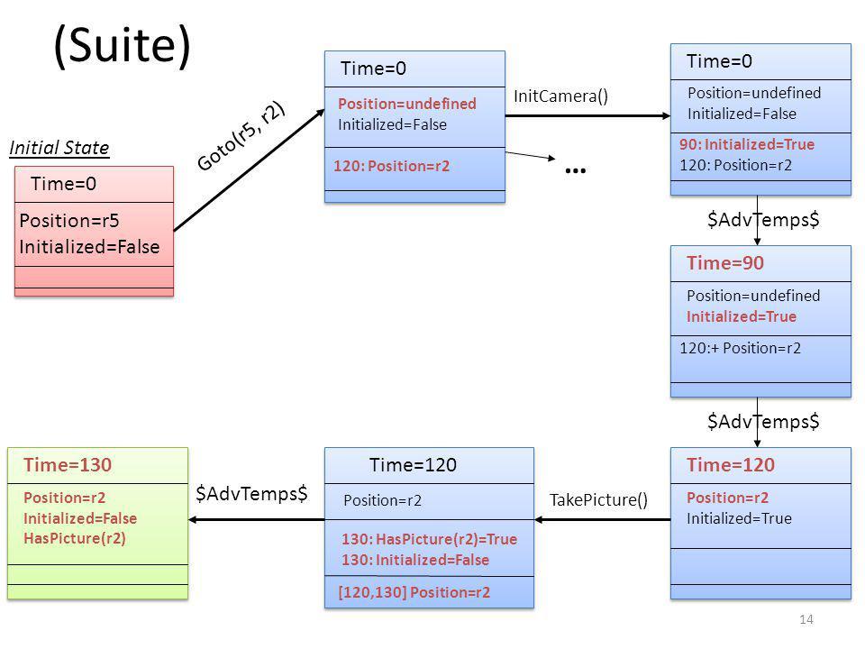14 (Suite) Time=0 120: Position=r2 Goto(r5, r2) Time=0 90: Initialized=True 120: Position=r2 InitCamera() … Time=0 Position=r5 Initialized=False Time=