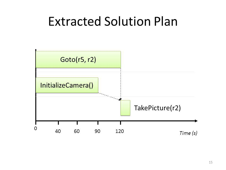 15 Extracted Solution Plan Goto(r5, r2) InitializeCamera() TakePicture(r2) Time (s) 0 120906040