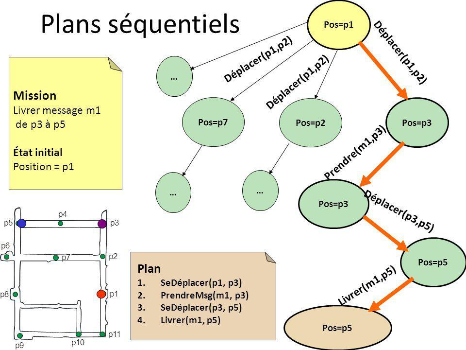 Plans séquentiels Pos=p1 Pos=p3 Pos=p2 Pos=p7 Déplacer(p1,p2) Livrer(m1,p5) Déplacer(p1,p2) … … … Pos=p3 Pos=p5 Déplacer(p3,p5) Prendre(m1,p3) Mission