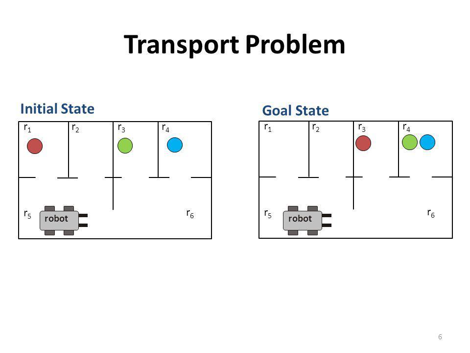 Transport Problem 6 r1r1 r2r2 r3r3 r4r4 r5r5 r6r6 r1r1 r2r2 r3r3 r4r4 r5r5 r6r6 Initial State Goal State robot