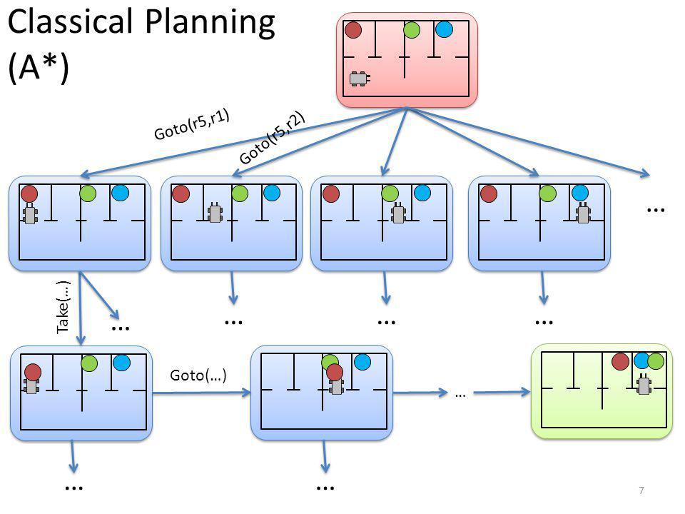 Classical Planning (A*) 7 Goto(r5,r1) Goto(r5,r2) … Take(…) Goto(…) … … ……… ……