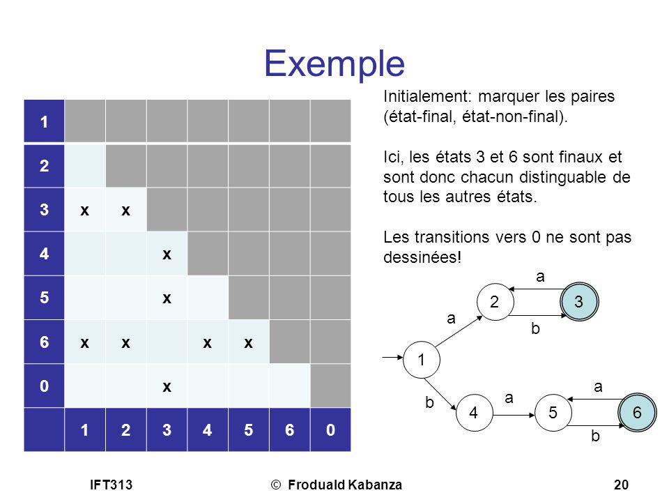 IFT313© Froduald Kabanza20 Exemple 1 2 3 a a b 4 b 5 a 6 a Initialement: marquer les paires (état-final, état-non-final). Ici, les états 3 et 6 sont f