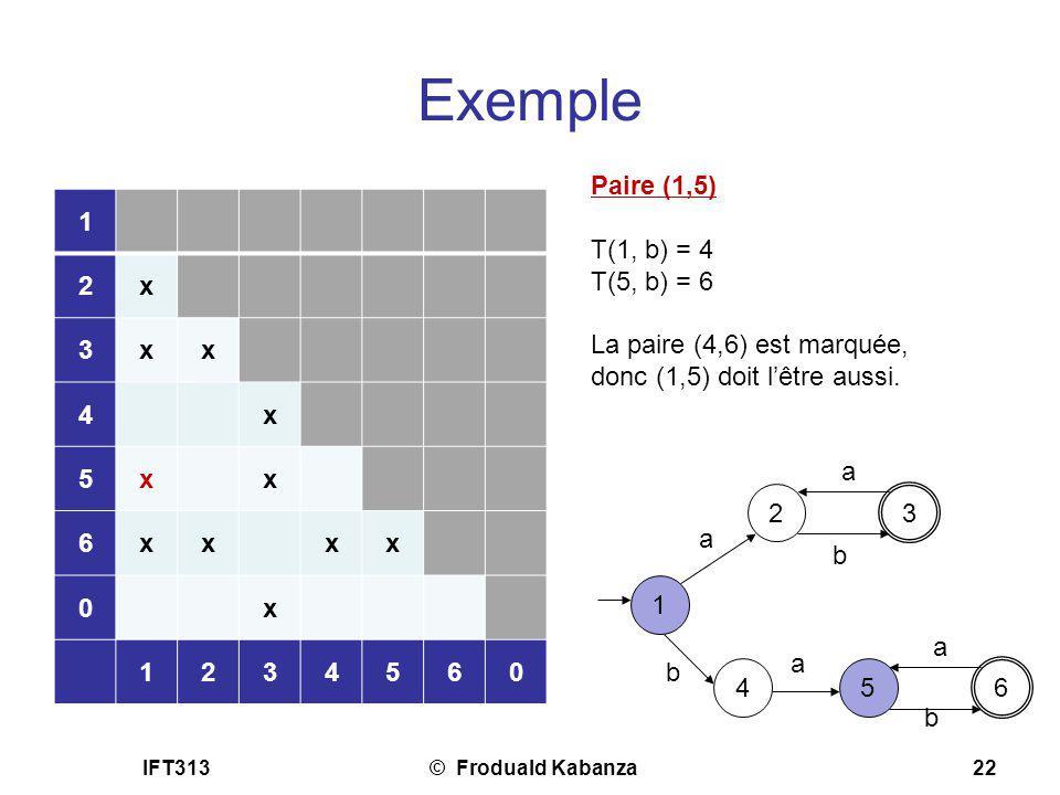 IFT313© Froduald Kabanza22 Exemple Paire (1,5) T(1, b) = 4 T(5, b) = 6 La paire (4,6) est marquée, donc (1,5) doit lêtre aussi. 1 2 3 a a b 4 b 5 a 6