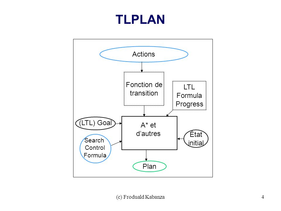 TLPLAN Actions Search Control Formula Fonction de transition A* et dautres Plan État initial (LTL) Goal LTL Formula Progress (c) Froduald Kabanza4