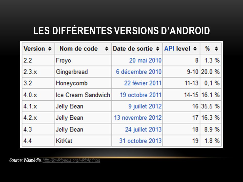 LES DIFFÉRENTES VERSIONS DANDROID Source: Wikipédia, http://fr.wikipedia.org/wiki/Androidhttp://fr.wikipedia.org/wiki/Android