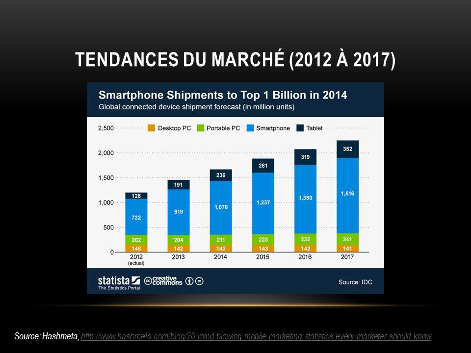 TENDANCES DU MARCHÉ (2012 À 2017) Source: Hashmeta, http://www.hashmeta.com/blog/20-mind-blowing-mobile-marketing-statistics-every-marketer-should-knowhttp://www.hashmeta.com/blog/20-mind-blowing-mobile-marketing-statistics-every-marketer-should-know