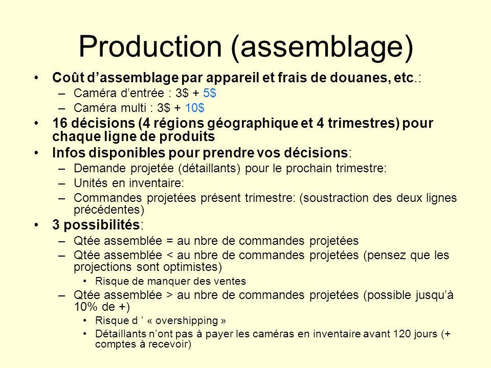 Production (assemblage) Coût dassemblage par appareil et frais de douanes, etc.: –Caméra dentrée : 3$ + 5$ –Caméra multi : 3$ + 10$ 16 décisions (4 ré