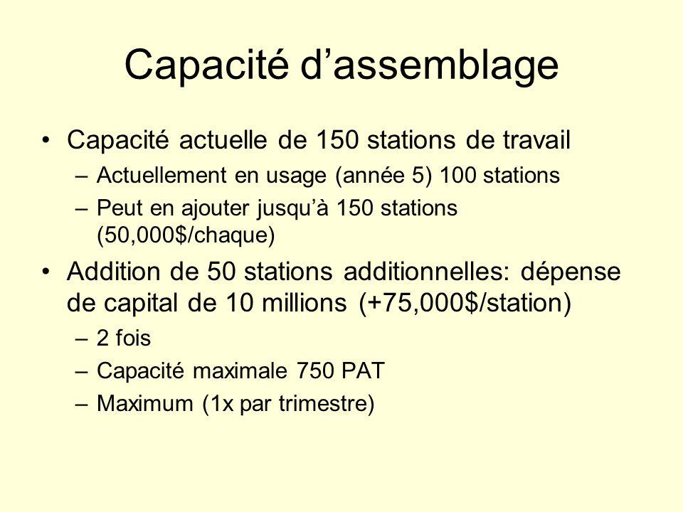 Capacité dassemblage Capacité actuelle de 150 stations de travail –Actuellement en usage (année 5) 100 stations –Peut en ajouter jusquà 150 stations (