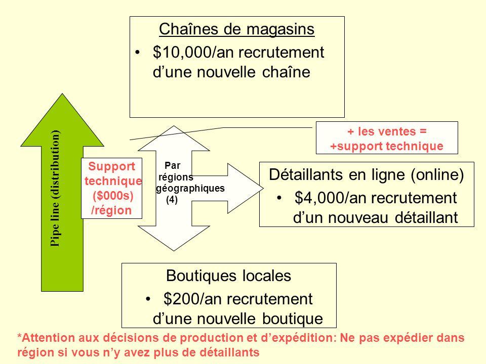 Chaînes de magasins $10,000/an recrutement dune nouvelle chaîne Pipe line (distribution) Détaillants en ligne (online) $4,000/an recrutement dun nouve