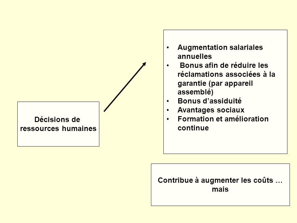 Décisions de ressources humaines Augmentation salariales annuelles Bonus afin de réduire les réclamations associées à la garantie (par appareil assemb