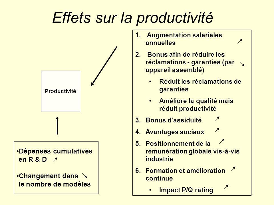 Effets sur la productivité Productivité 1. Augmentation salariales annuelles 2. Bonus afin de réduire les réclamations - garanties (par appareil assem
