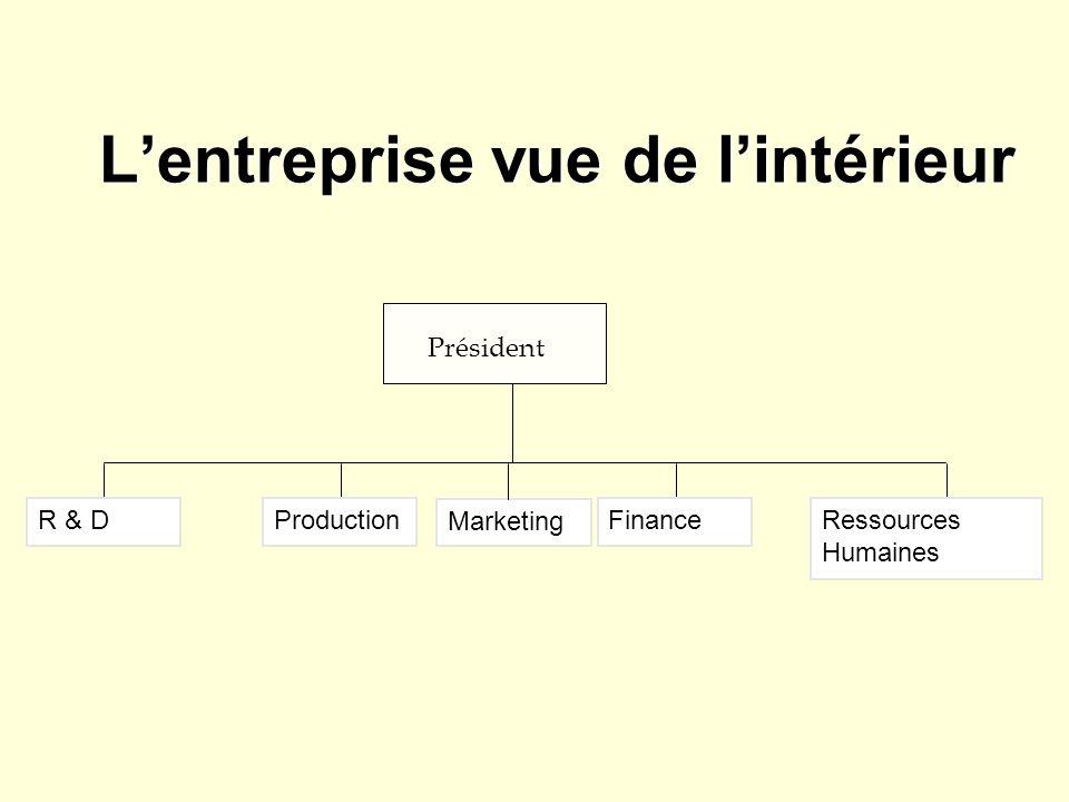 Lentreprise vue de lintérieur Président R & DProductionFinanceRessources Humaines Marketing