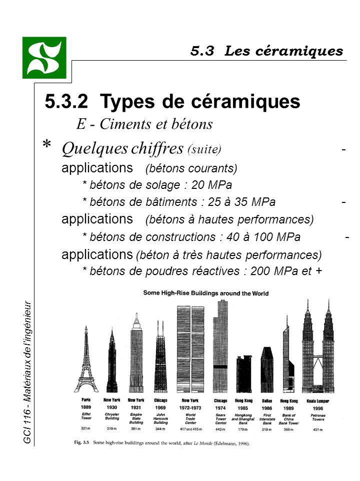 GCI 116 - Matériaux de lingénieur 5.3.2 Types de céramiques * Quelques chiffres (suite) - applications (bétons courants) * bétons de solage : 20 MPa *