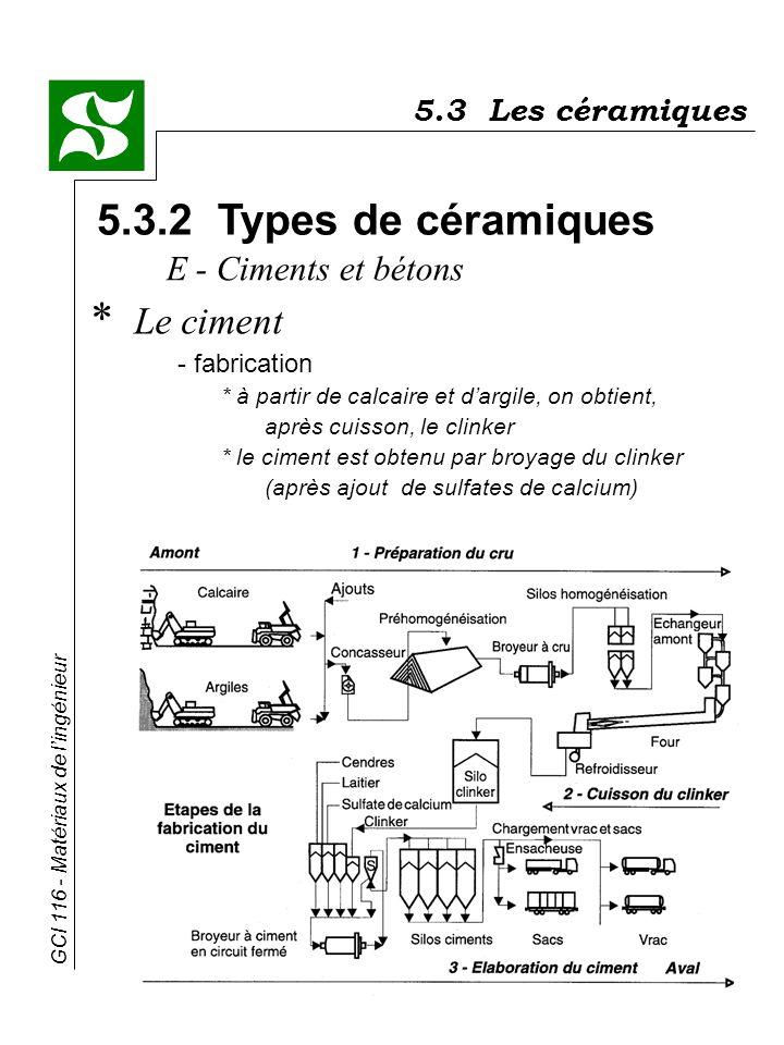 GCI 116 - Matériaux de lingénieur 5.3.2 Types de céramiques * Le ciment - fabrication * à partir de calcaire et dargile, on obtient, après cuisson, le