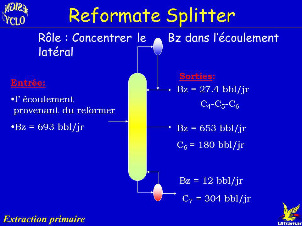 Extraction Primaire Naphta Isomérat Naphta Splitter Reformer Distillation extractive Isomérat Essence Reformate Splitter Extraction primaire