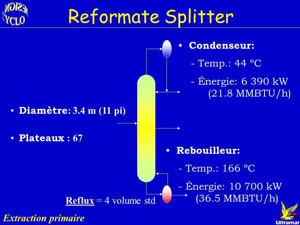 Reformate Splitter Extraction primaire Rôle : Concentrer le Bz dans lécoulement latéral Entrée: l écoulement provenant du reformer Bz = 693 bbl/jr Sor