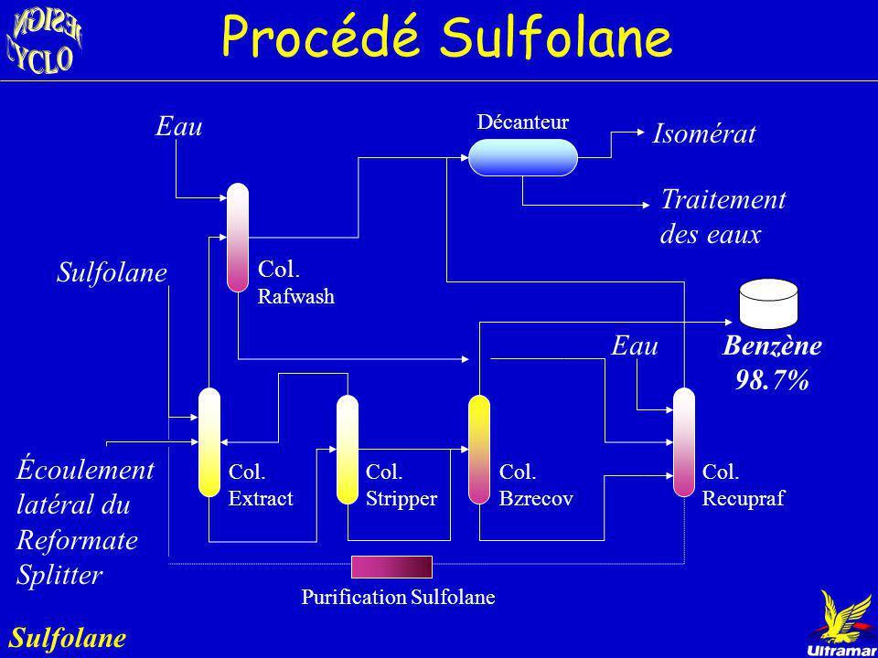 Résultats UOP-Sulfolane Option A