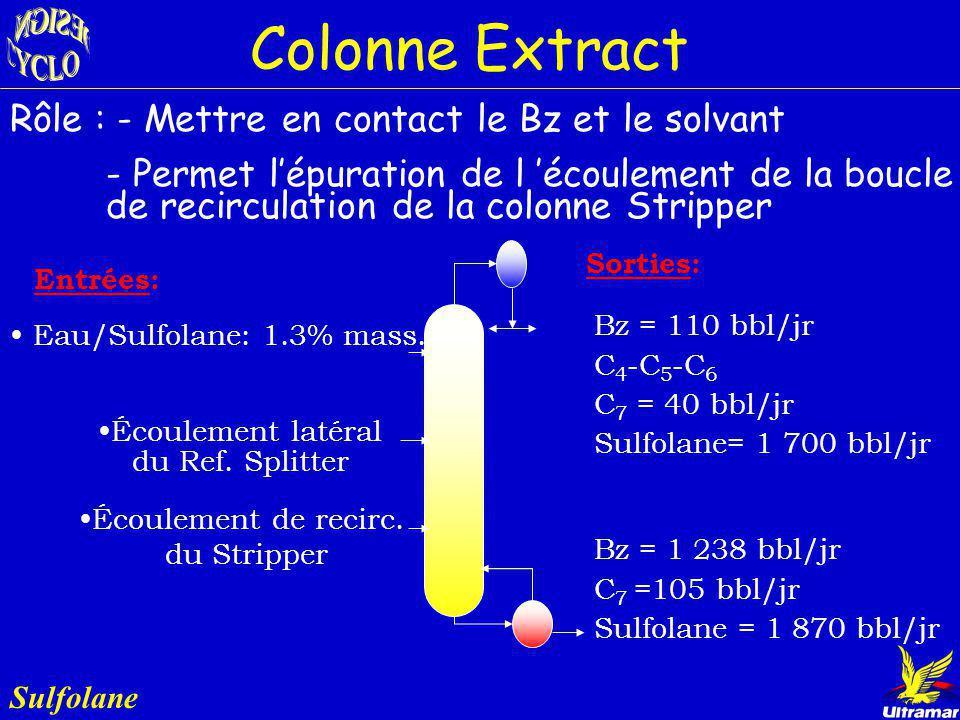 Procédé Sulfolane Sulfolane Traitement des eaux Benzène 98.7% Eau Purification Sulfolane Col. Extract Col. Rafwash Col. Stripper Col. Bzrecov Col. Rec