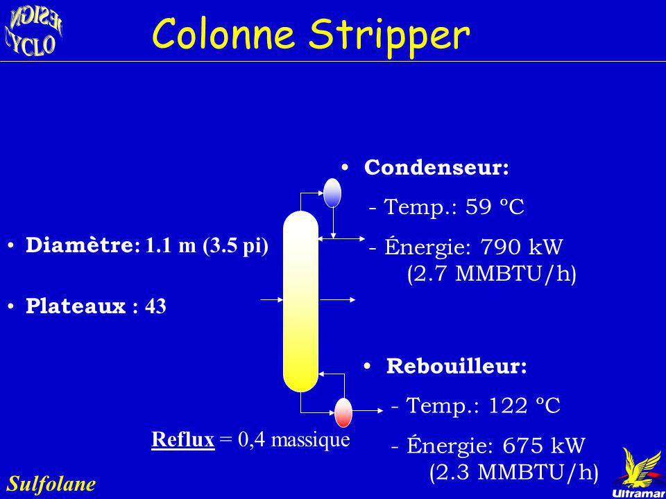 Sulfolane Rôle : - Recirculation amélioration pureté - Épurer le Sulfolane contenant du benzène Sorties: Bz = 695 bbl/jr C 7 Bz = 375 bbl/jr Sulfolane