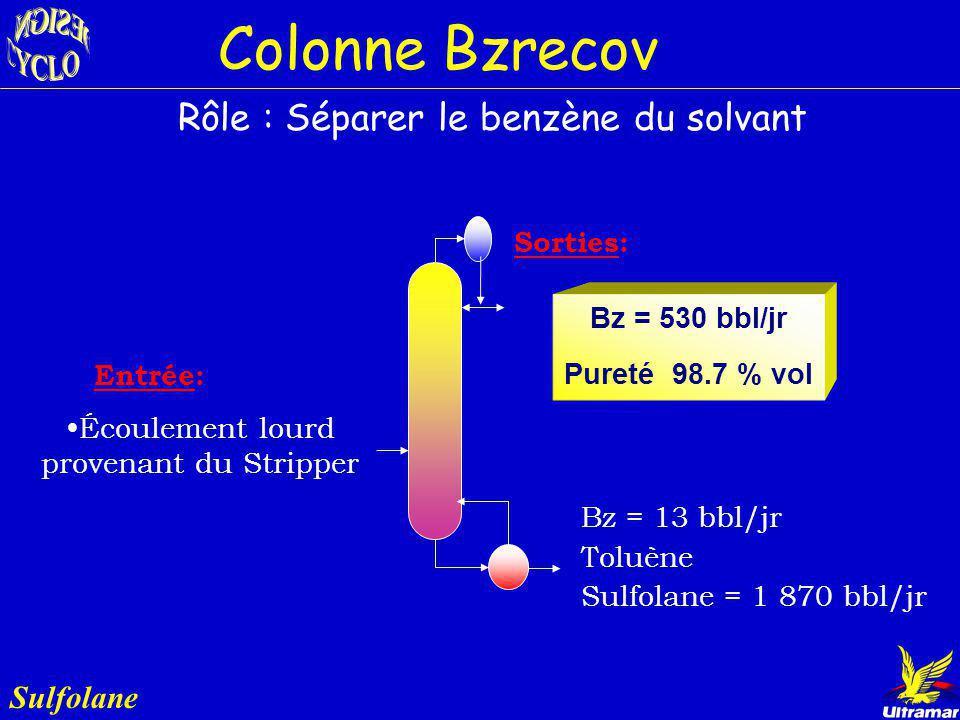 Sulfolane Diamètre : 1.1 m (3.5 pi) Plateaux : 43 Condenseur: - Temp.: 59 ºC - Énergie: 790 kW (2.7 MMBTU/h) Rebouilleur: - Temp.: 122 ºC - Énergie: 6
