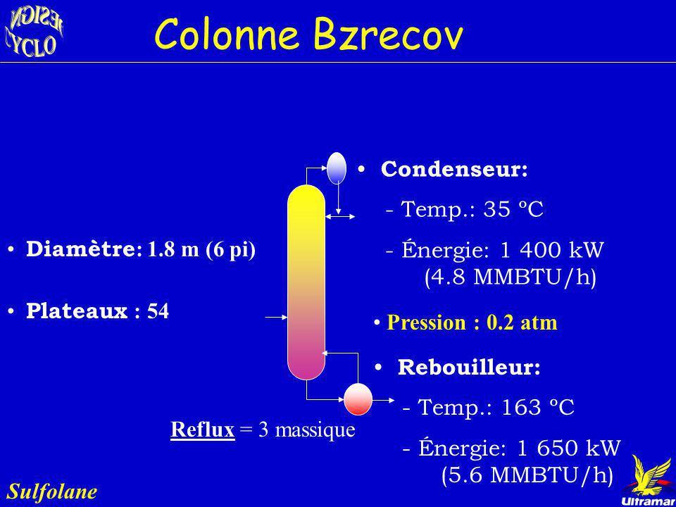 Colonne Bzrecov Sulfolane Rôle : Séparer le benzène du solvant Entrée: Écoulement lourd provenant du Stripper Sorties: Bz = 13 bbl/jr Toluène Sulfolan