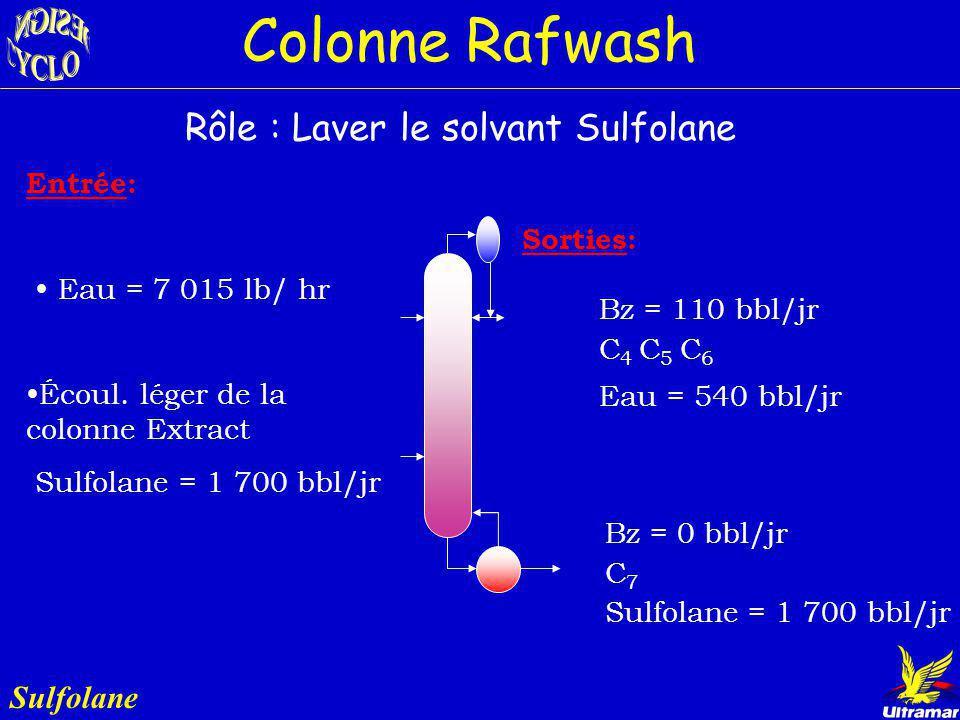 Colonne Bzrecov Sulfolane Diamètre : 1.8 m (6 pi) Plateaux : 54 Condenseur: - Temp.: 35 ºC - Énergie: 1 400 kW (4.8 MMBTU/h) Rebouilleur: - Temp.: 163