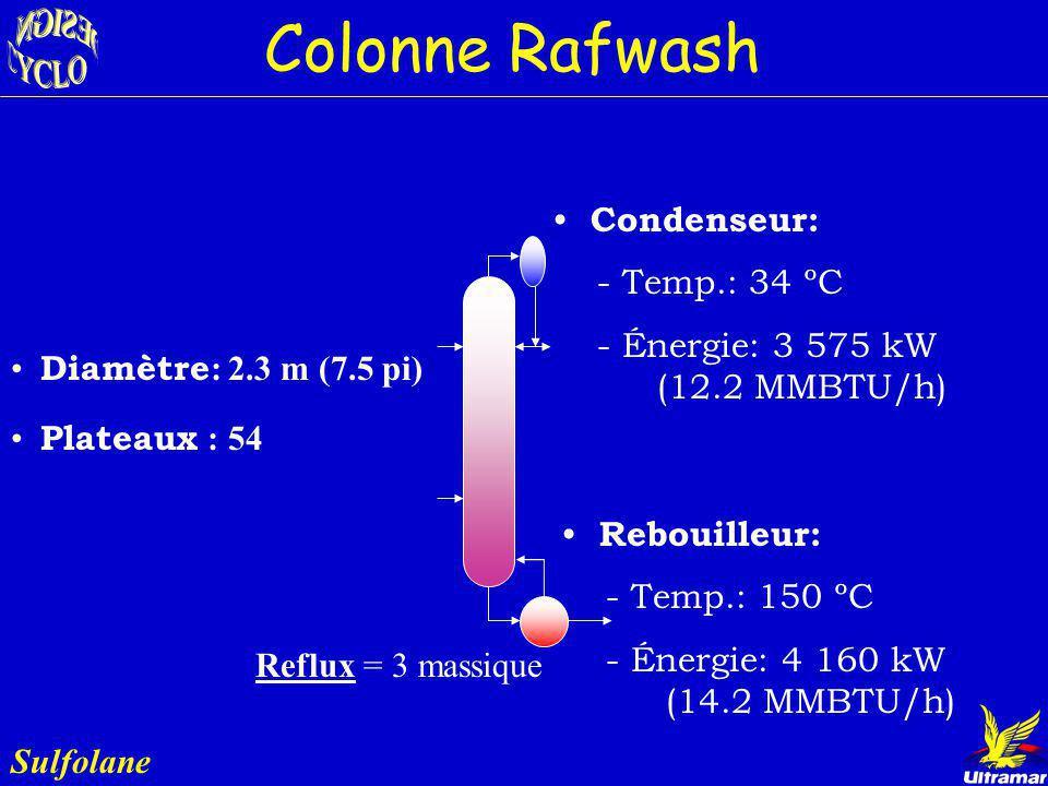 Colonne Rafwash Sulfolane Rôle : Laver le solvant Sulfolane Entrée: Eau = 7 015 lb/ hr Écoul. léger de la colonne Extract Sulfolane = 1 700 bbl/jr Sor