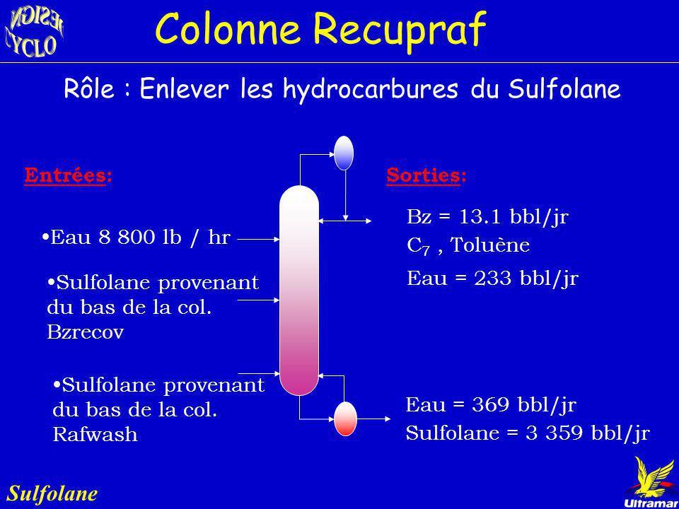 Sulfolane Diamètre : 2.3 m (7.5 pi) Plateaux : 54 Condenseur: - Temp.: 34 ºC - Énergie: 3 575 kW (12.2 MMBTU/h) Rebouilleur: - Temp.: 150 ºC - Énergie