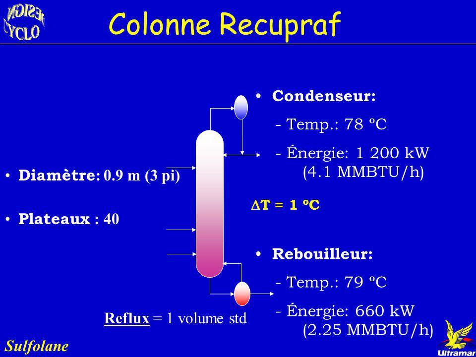Colonne Recupraf Sulfolane Rôle : Enlever les hydrocarbures du Sulfolane Sulfolane provenant du bas de la col. Bzrecov Entrées:Sorties: Bz = 13.1 bbl/