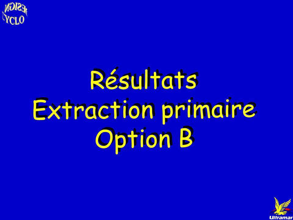 Procédé Distapex Distapex Reformate Splitter Isomérat Col. RadFrac 1 N-Méthyl pyrrolidone Col. RadFrac 2 Bz 77% vol.