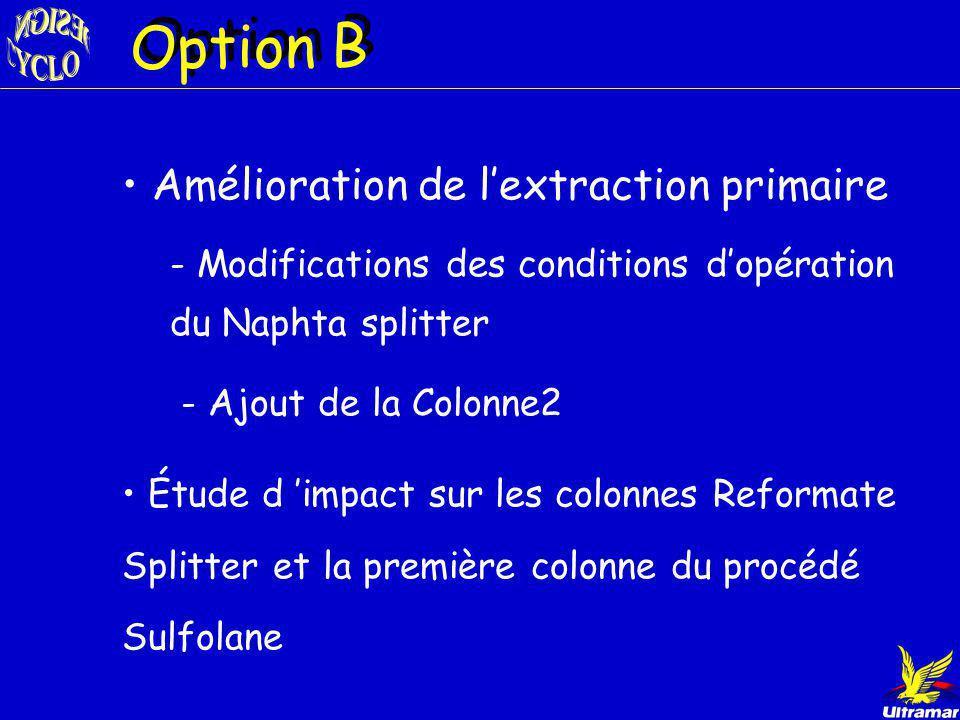 OPTION B- 13 % de Bz sortie du reformer OPTION A- 4.7 % de Bz sortie du reformer Rappel des options Résultats des simulations -Extraction primaire exi