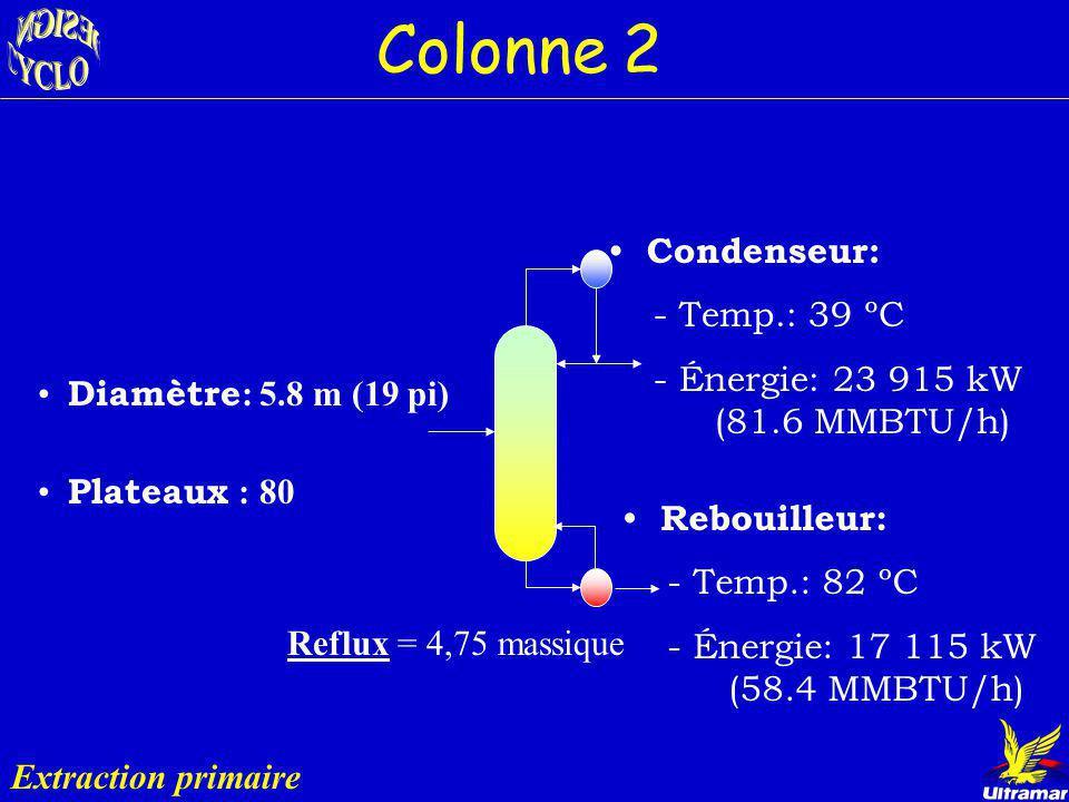 Colonne 2 Rôle : Envoyer le benzène en bas @ 98 % Entrée: les légers du Naphta- Splitter Bz = 341 bbl/jr Sorties: Bz = 7 bbl/jr C 4 -C 5 -C 6 Bz = 334