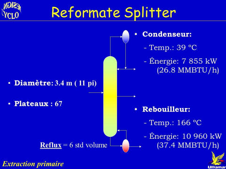 Reformate Splitter Extraction primaire Rôle : Concentrer le Bz dans lécoulement latéral Entrée: l écoulement provenant du reformer vol. Bz= 1 774 bbl/