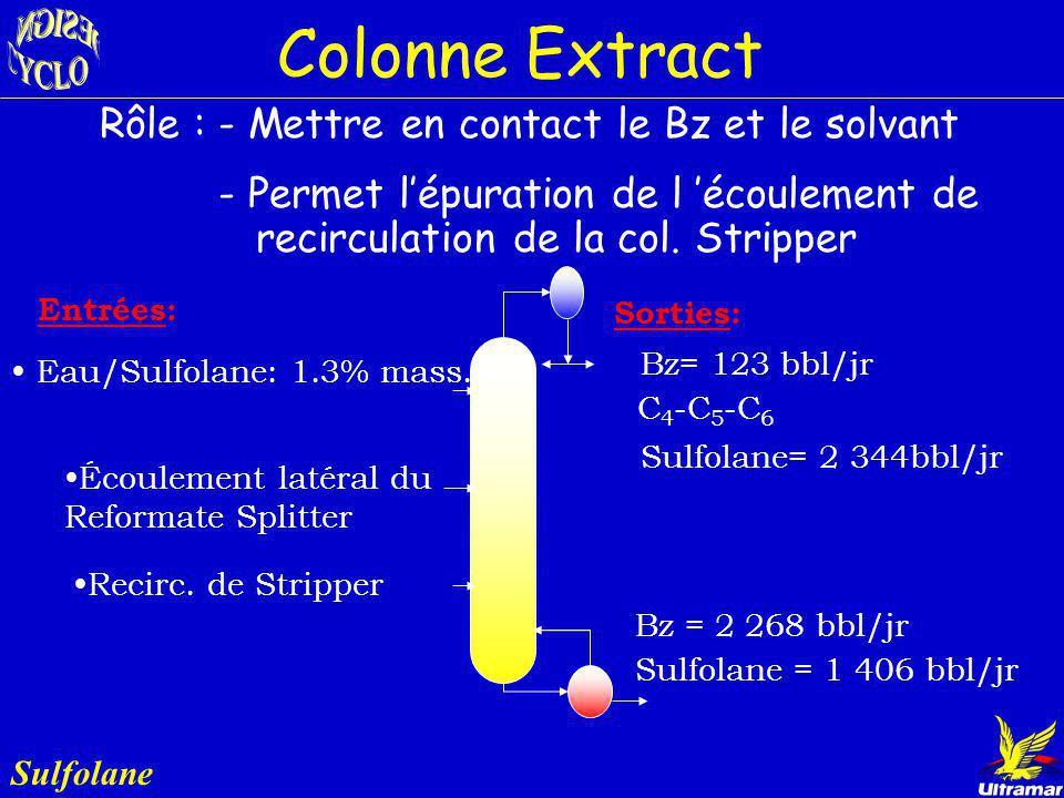 Procédé Sulfolane Reformate Splitter Col. Extract Sulfolane