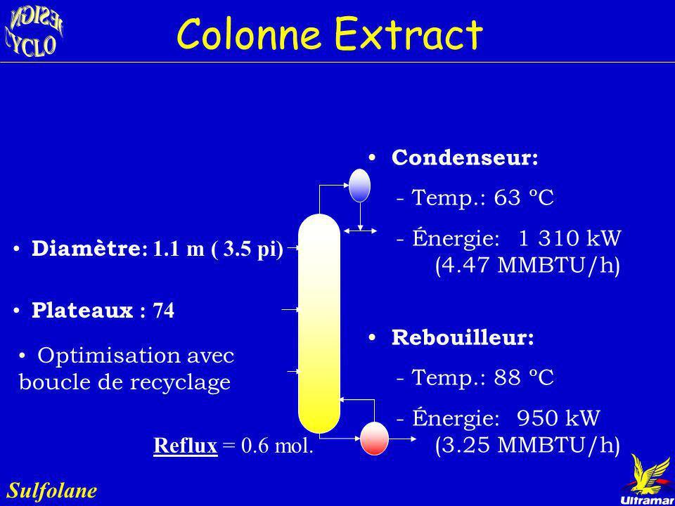 Colonne Extract Sulfolane Rôle : - Mettre en contact le Bz et le solvant - Permet lépuration de l écoulement de recirculation de la col. Stripper Sort