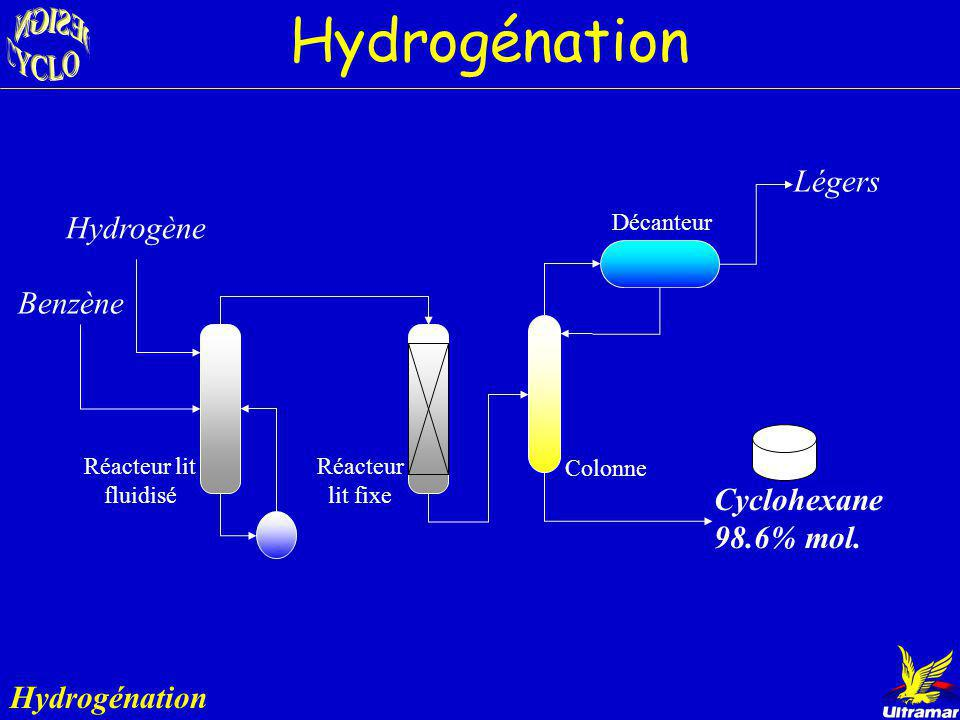 Résultats Hydrogénation Option A