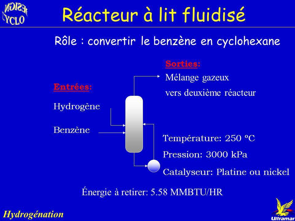 Hydrogénation Benzène Hydrogène Cyclohexane 98.6% mol. Légers Réacteur lit fluidisé Réacteur lit fixe Colonne Décanteur Hydrogénation