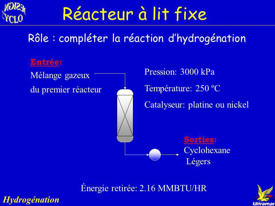 Réacteur à lit fluidisé Hydrogénation Température: 250 ºC Pression: 3000 kPa Catalyseur: Platine ou nickel Énergie à retirer: 5.58 MMBTU/HR Rôle : con