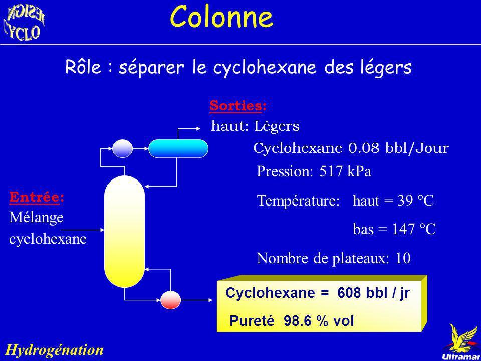 Réacteur à lit fixe Hydrogénation Sorties: Cyclohexane Légers Pression: 3000 kPa Température: 250 ºC Catalyseur: platine ou nickel Énergie retirée: 2.