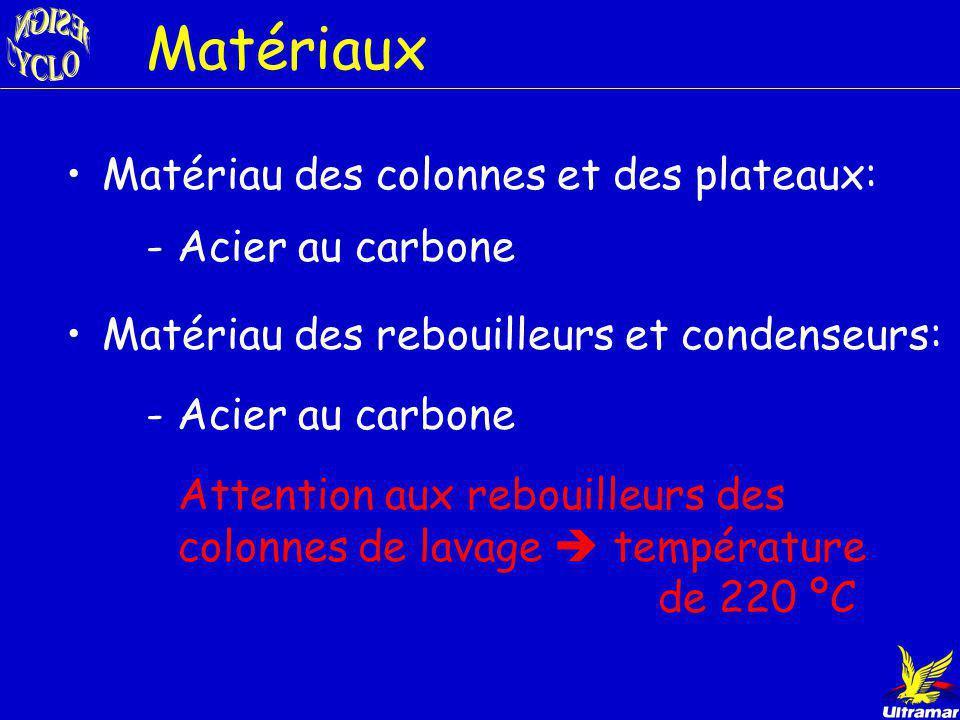 Colonne Hydrogénation Entrée: Mélange cyclohexane Sorties: haut: Légers Cyclohexane 0.08 bbl/Jour Cyclohexane = 608 bbl / jr Pureté 98.6 % vol Rôle :