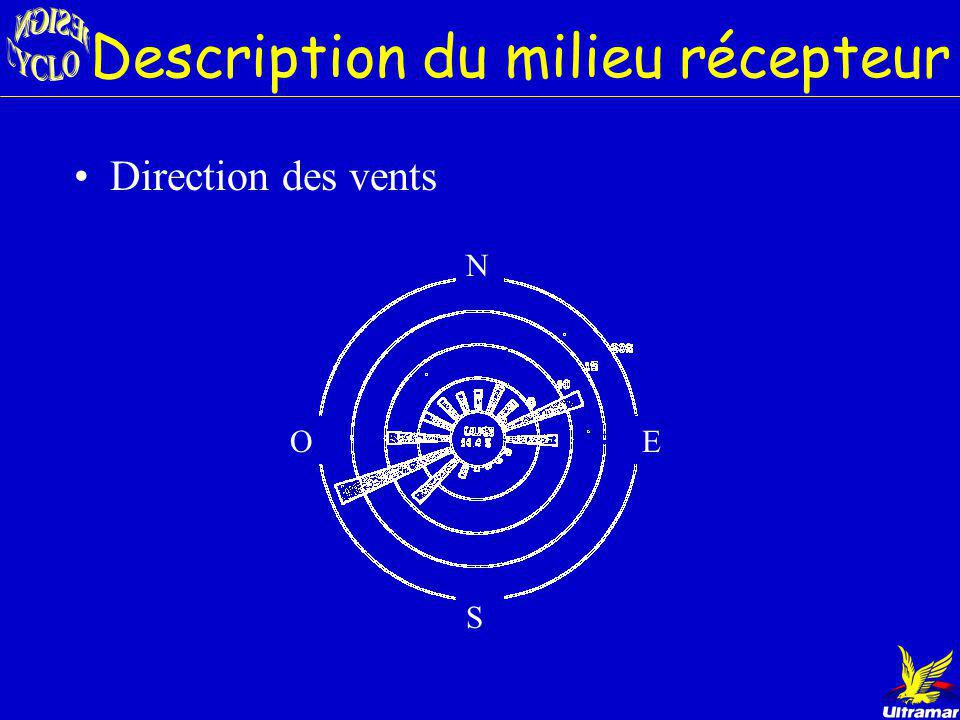 Description du milieu récepteur Pop. rayon 32 km: 280 000 Pop. immédiate St-Romuald: 10 637