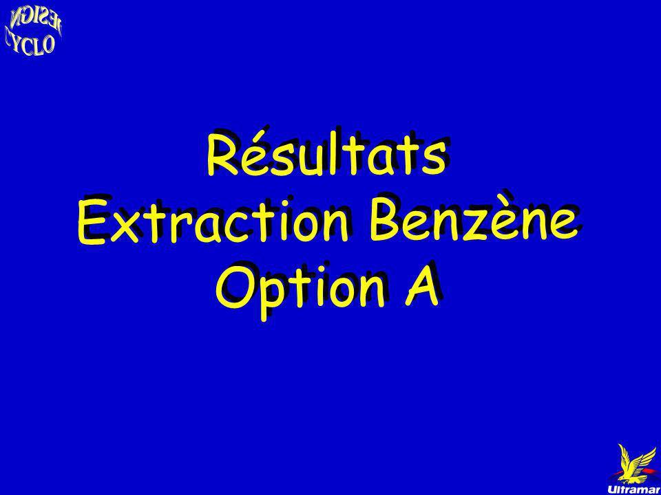 OPTION B- 12 % de Bz sortie du reformer OPTION A- 4.7 % de Bz sortie du reformer Introduction - Simulation Choix du logiciel Aspen Résultats des simul