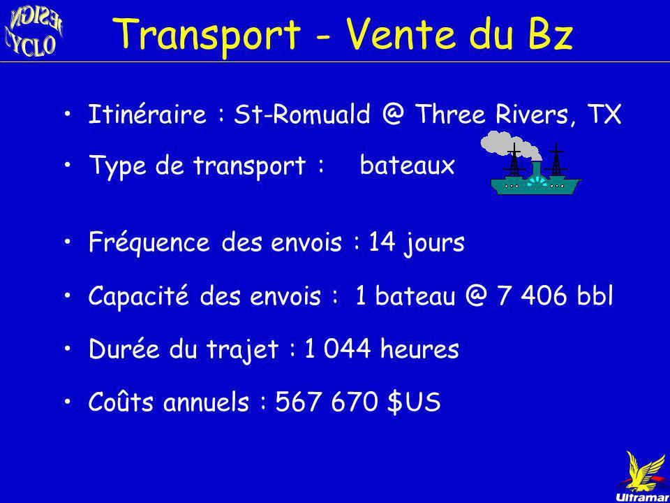 Selon les possibilités Transport Transformation du Bz et vente du cyclohexane produit Vente du benzène