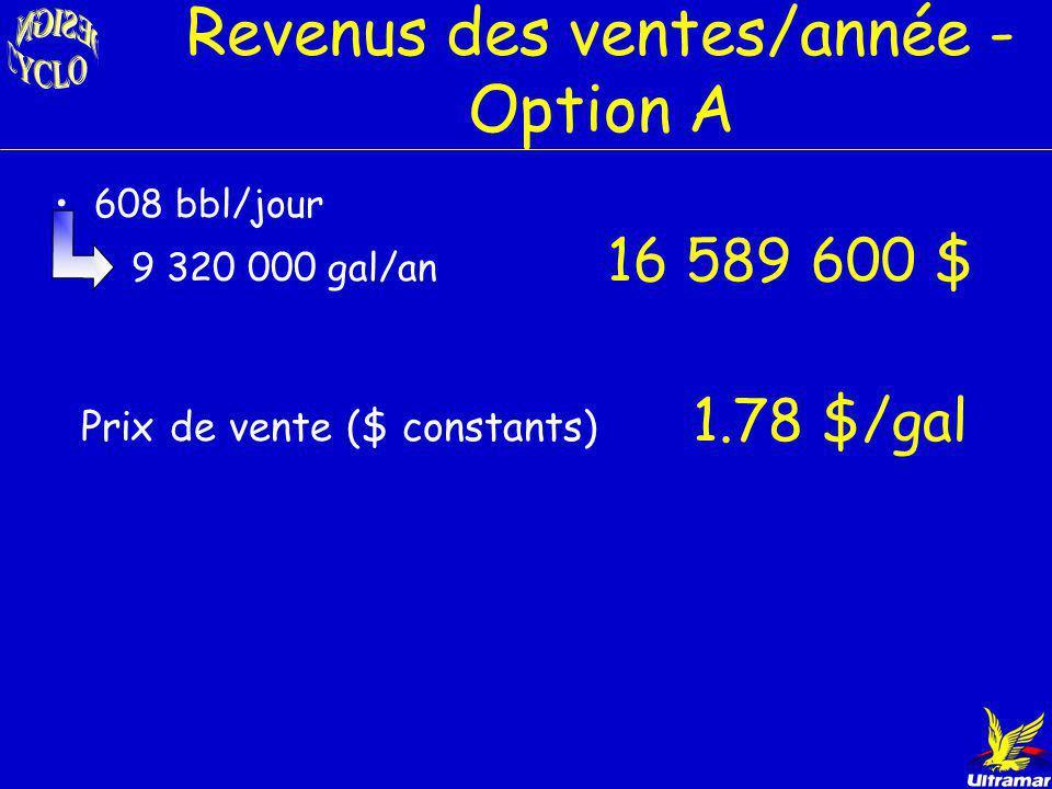 Coûts dopérations par année Matières premières + dépenses directes et indirectes 6 309 303 $ Coûts par gallon de cyclohexane produit 68 ¢ / gal