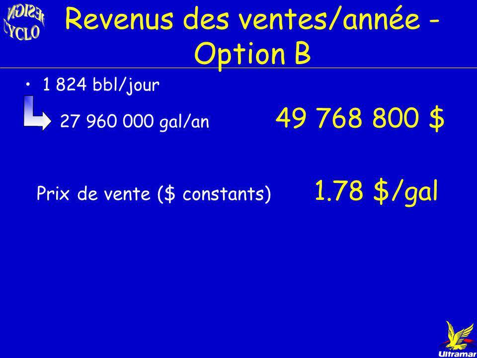 Coûts dinvestissements- OptionB Investissement équipements –Procédé Sulfolane6 604 900 $ –Hydrogénation5 680 000 $ 12 284 900 $ Investissement pour le