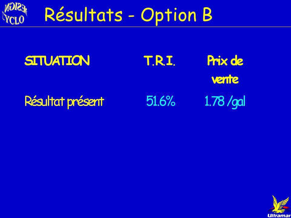 Revenus des ventes/année - Option B 1 824 bbl/jour 27 960 000 gal/an 49 768 800 $ Prix de vente ($ constants) 1.78 $/gal