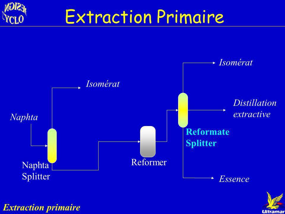 Reformer ? Actuel : 4.7 % de benzène dans l écoulement sortant du reformer Écoulements de sortie: Extraction primaire